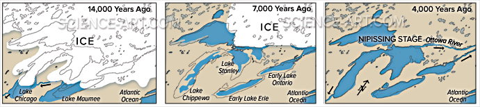 Great Lakes Formation