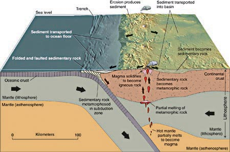 Rock cycle - convergent boundary