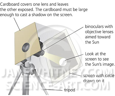 Binoculars and Sun's Image