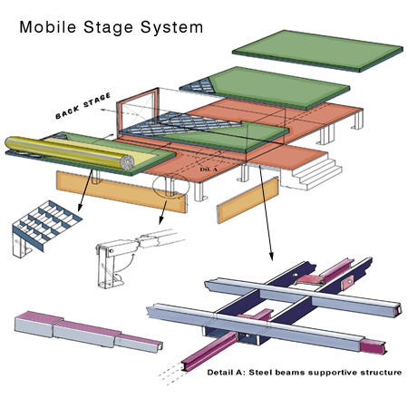 Mobile Stage System